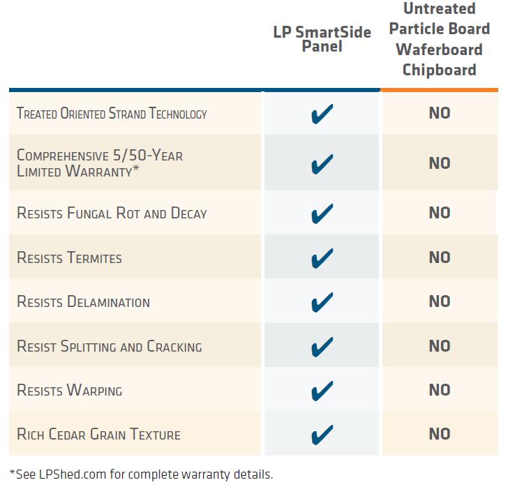 LP Shed Comparison Chart